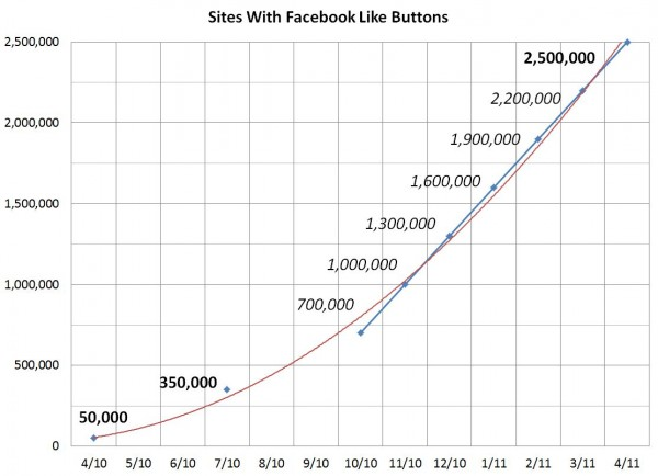 Facebook Like Button auf 2,5 Millionen Websites