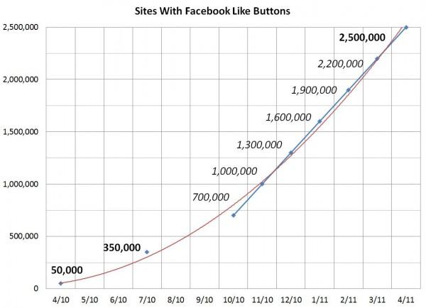 Facebook Like Button auf 2,5 Millionen Websites