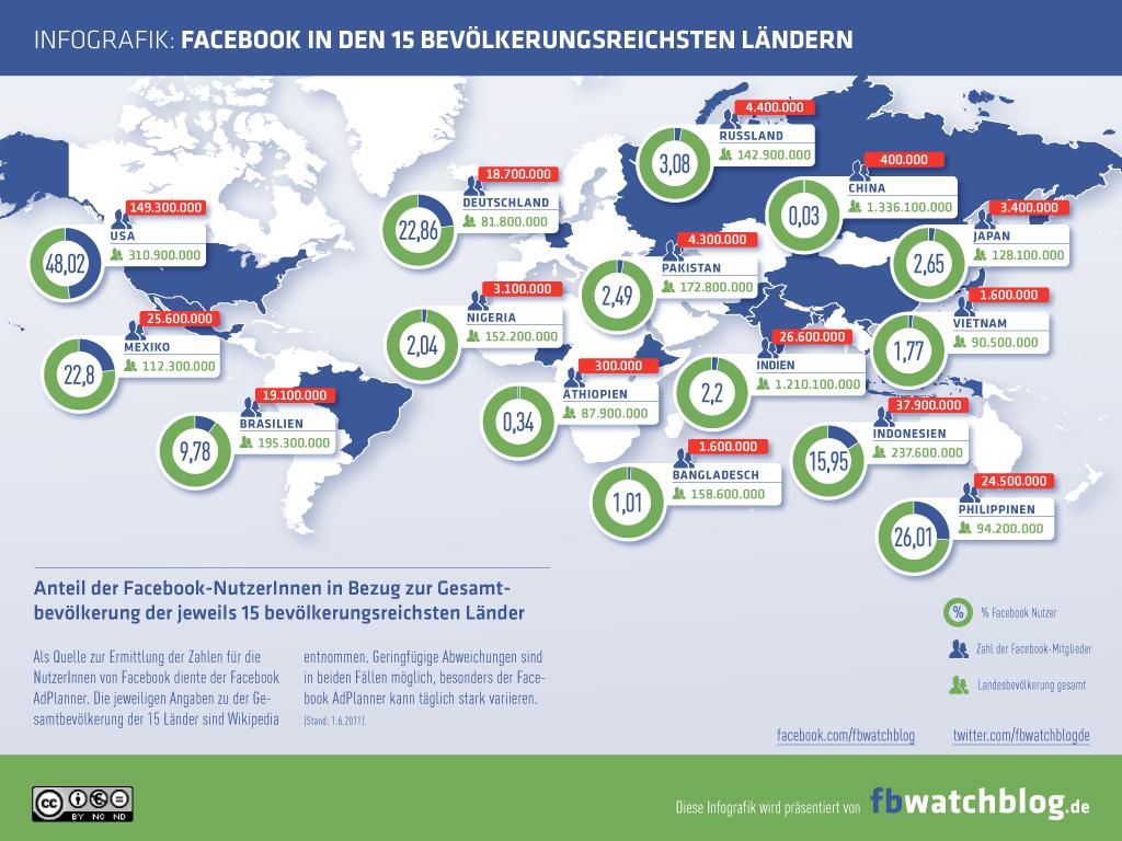 Infografik: Facebook in den 15 bevölkerungsreichsten Ländern