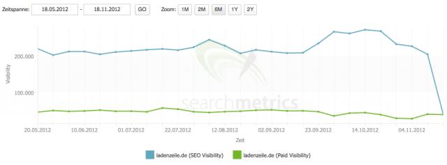 "Searchmetrics entdeckt ""Google Pony Update"""