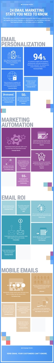 24 wichtige E-Mail Marketing Fakten, die du kennen musst