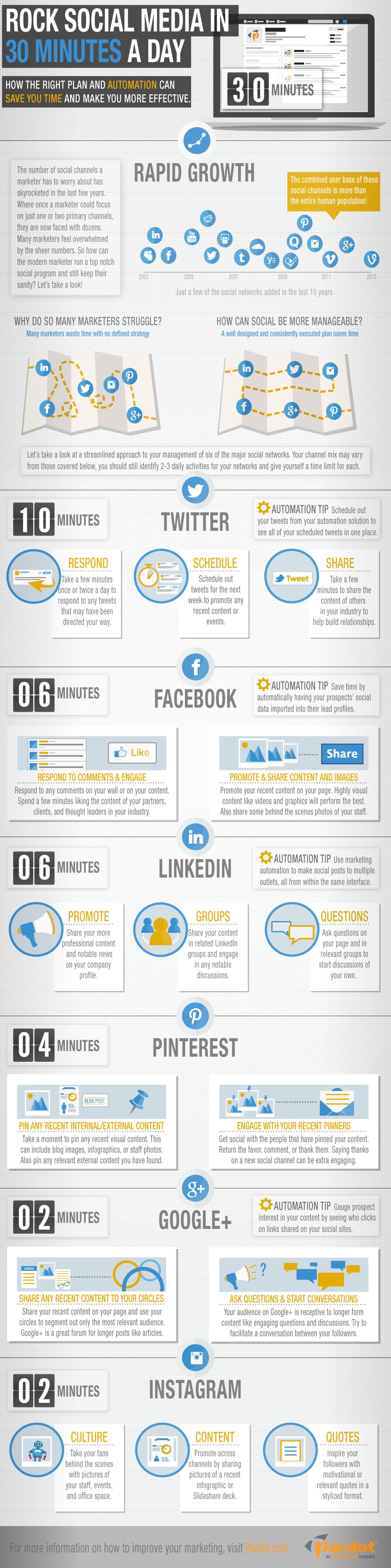30 Minuten Social Media pro Tag reichen