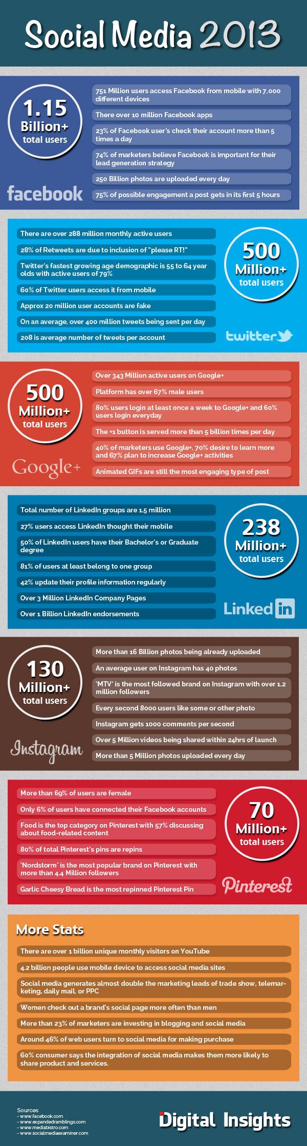 46 spannende Social Media Fakten