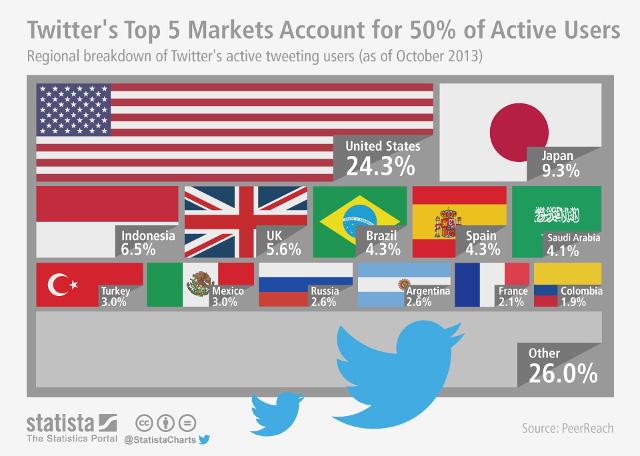 50 Prozent aller Twitter-User kommen aus nur 5 Ländern