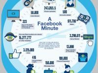 Was alles in 60 Sekunden auf Facebook passiert