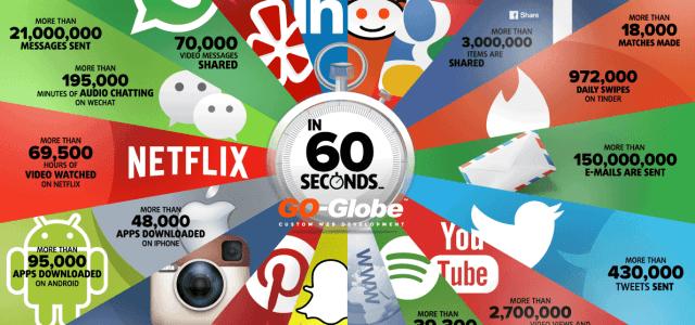 Was passiert in 60 Sekunden im Internet?