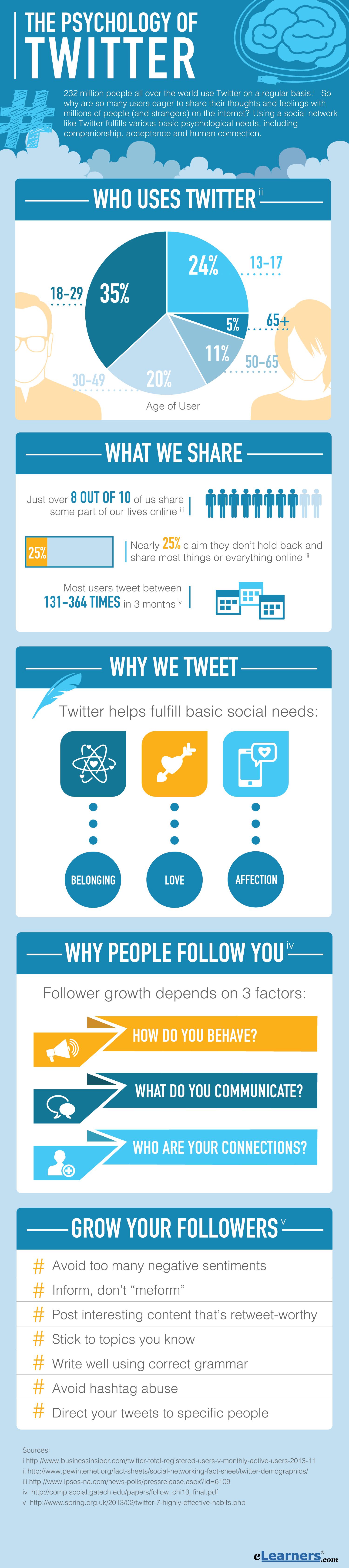 7 wichtige Faktoren für mehr Erfolg auf Twitter