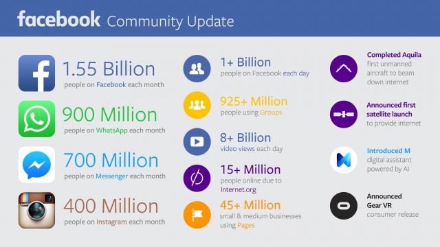 Das Facebook Community Update erscheint jedes Quartal