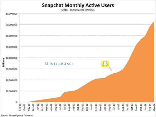 Das Wachstum von Snapchat kann sich sehen lassen