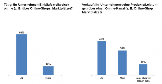 Deutsche Mittelständler kaufen bevorzugt im Internet ein