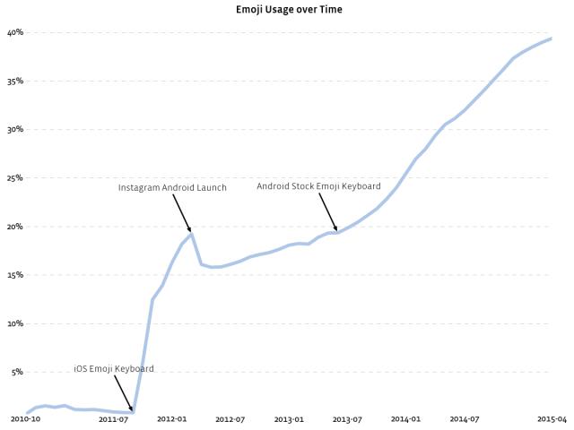 Entwicklung bei der Nutzung von Emojis im zeitlichen Verlauf
