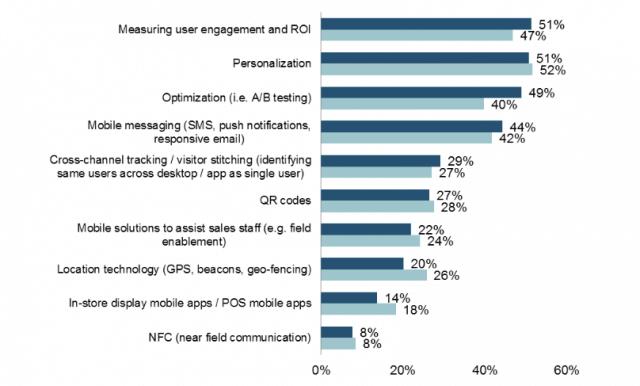 Exklusiv: Neue Studie enthüllt, wie mobil die digitale Branche ist
