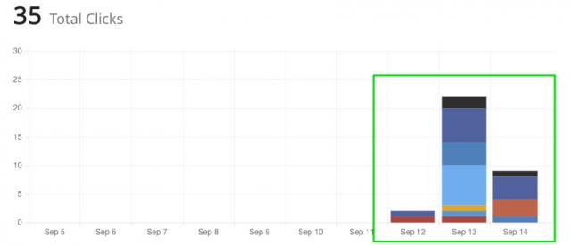Mit SumoMe steigerst du die Anzahl der Shares auf deiner Website