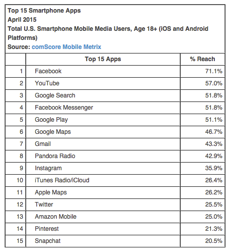 Snapchat ist in den Top 15, doch Google+ taucht gar nicht (mehr) auf