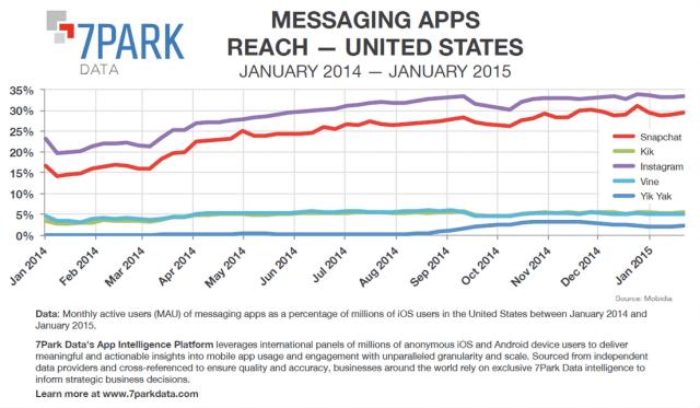 Snapchat wächst fast so stark wie Instagram