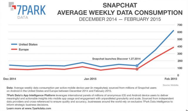 Snapchat wird in den USA und auch in Europa immer erfolgreicher