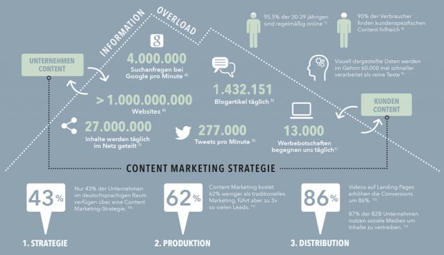 Storytelling ist ein essentieller Bestandteil des Content Marketings