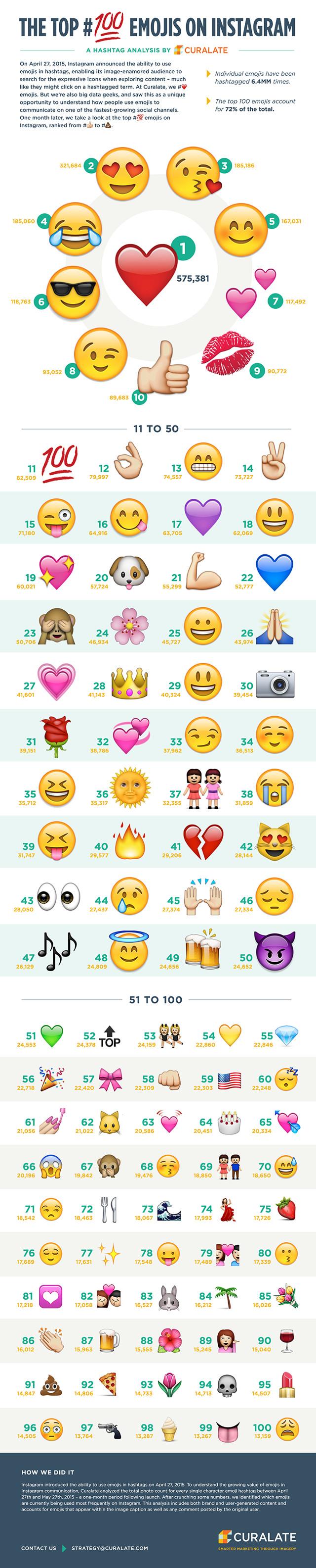Top 100 Emojis auf Instagram