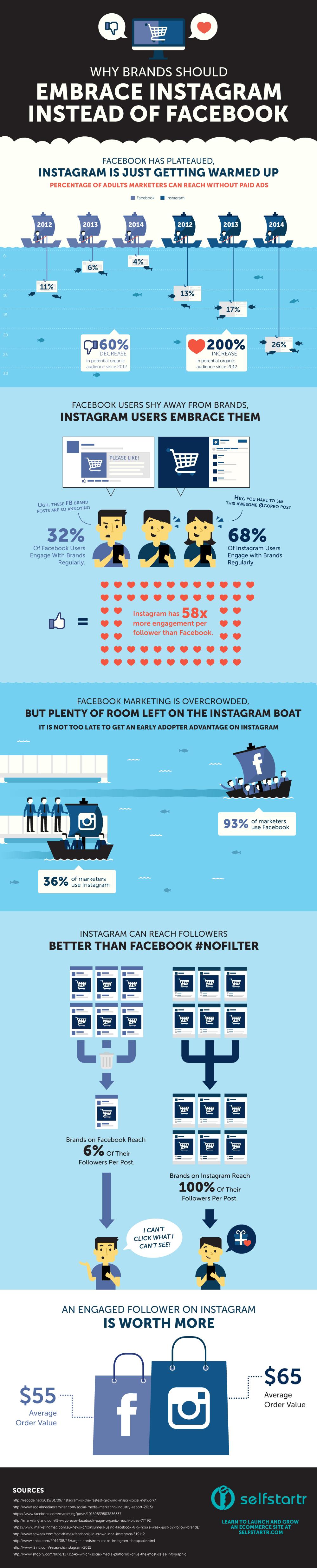 Warum sich Instagram für Marken (und dich) so sehr lohnt