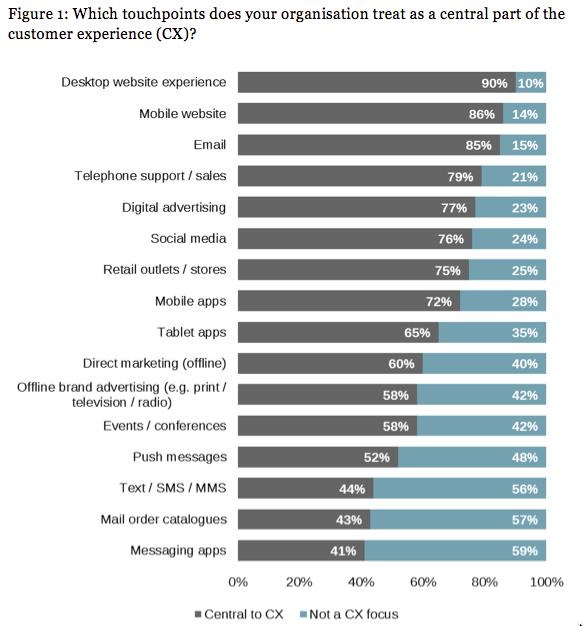 Welche Touchpoints sind für die Customer Experience am wichtigsten?