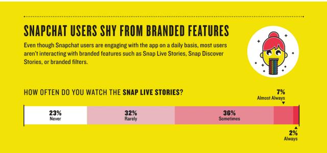 Wie die User Snapchat wirklich nutzen