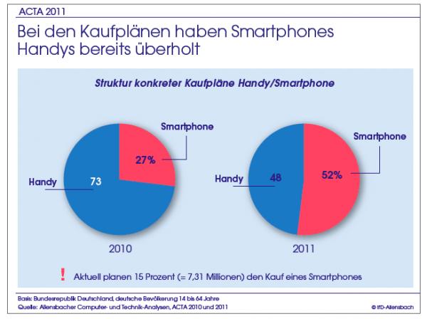 Der Durchbruch des mobilen Internets nähert sich