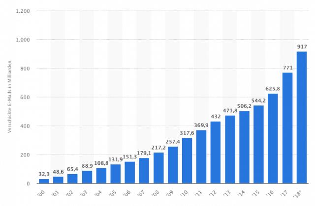 Die Anzahl versendeter E-Mails steigt seit Jahren kontinuierlich