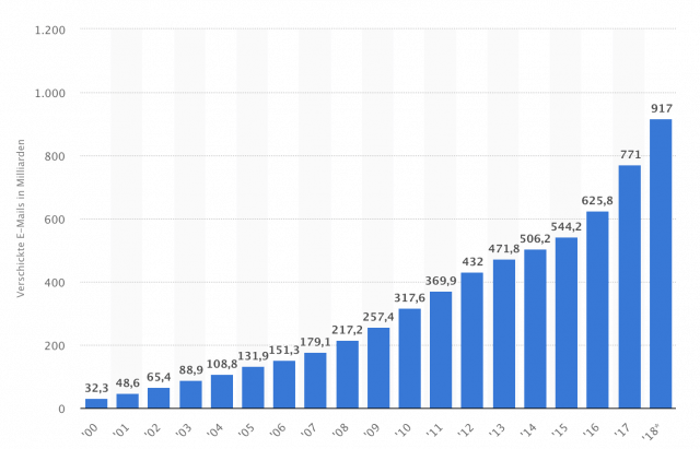 Anzahl der pro Jahr in Deutschland verschickten E-Mails