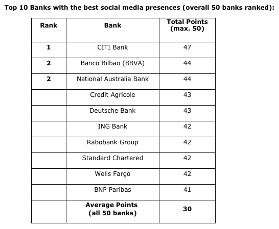 Banken mögen Social Media nicht