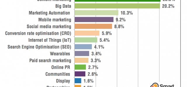 37 unausweichliche Fragen an deine zukünftige Online Marketing Agentur