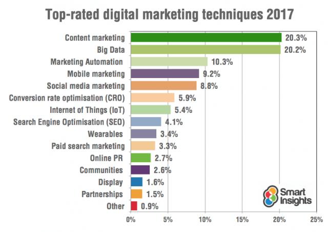 Beliebte Disziplinen im Online Marketing