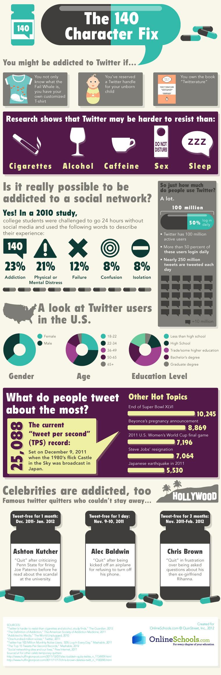 Bist du ein Twitter Junkie?
