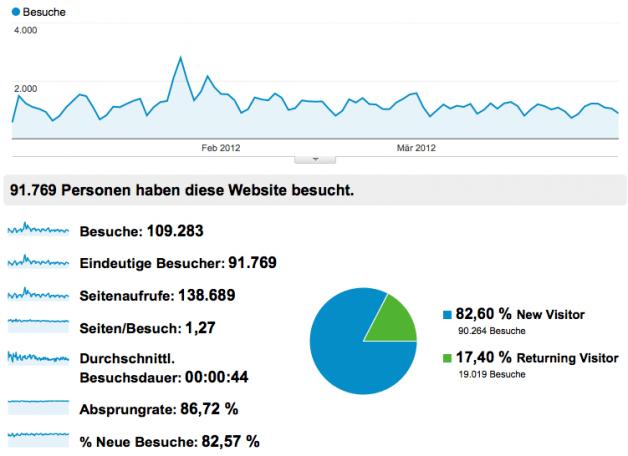 Website-Statistik: Reichweite im 1. Quartal 2012