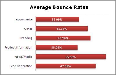 Niedrige Bounce-Rate ist wichtiger geworden