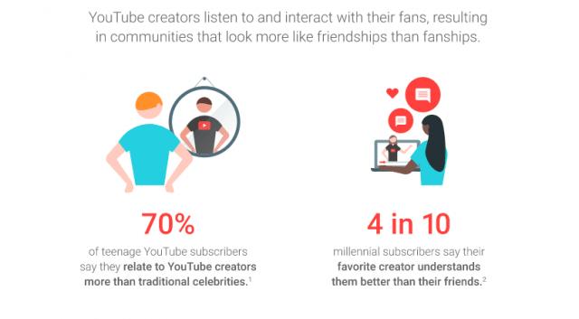 Insbesondere bei YouTube stehen Aufbau und Pflege der Community im Fokus