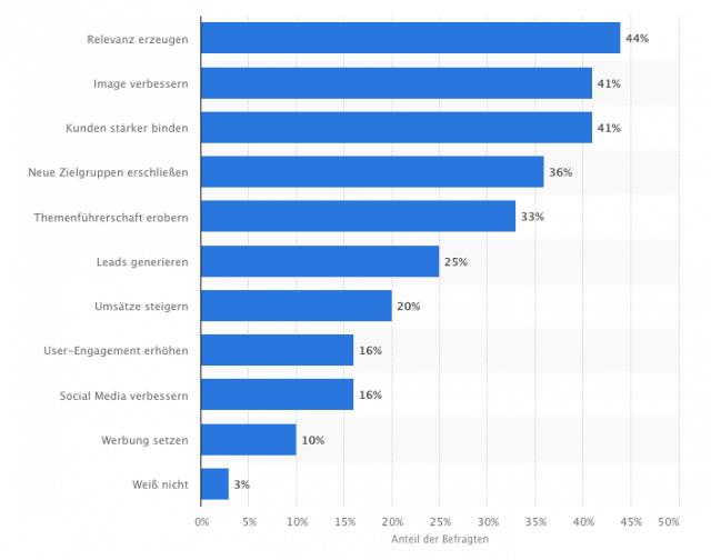 Mögliche Ziele von Content Markerting
