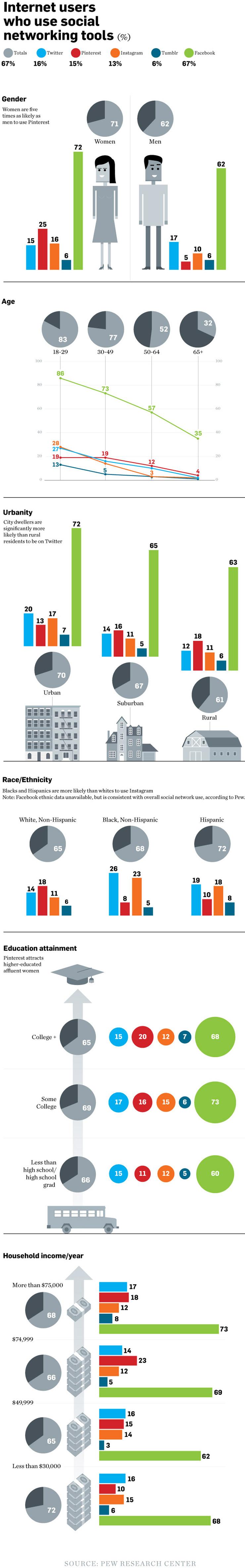 Demografie der Nutzer sozialer Netzwerke