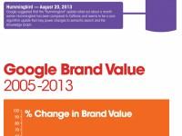 So faszinierend ist der Aufstieg von Google