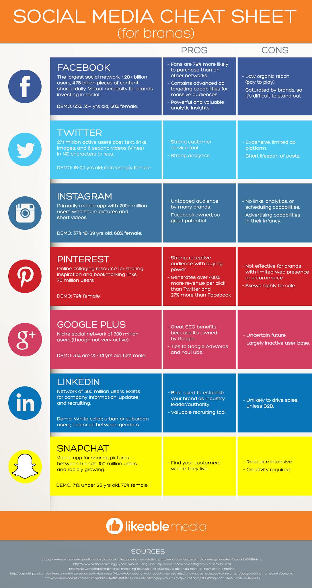 Der praktische Social Media Spickzettel