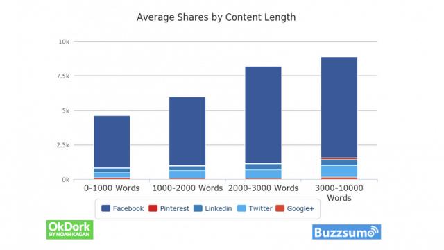 Studien beweisen: Detaillierter Content wird mehr geteilt