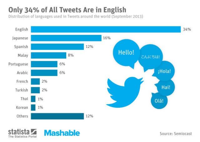 Die 10 populärsten Sprachen auf Twitter