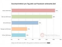 Studie: Knapp 30 Prozent täglich mehr als 3 Stunden auf Facebook aktiv