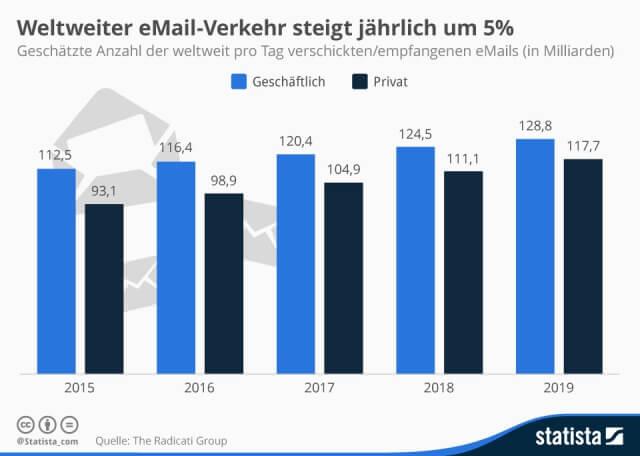 Weltweiter E-Mail Verkehr steigt pro Jahr um 5%