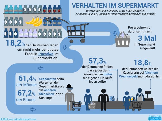 Wie ist das Einkaufsverhalten im Supermarkt?