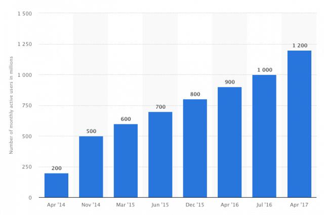 Entwicklung der Nutzerzahlen beim Facebook Messenger