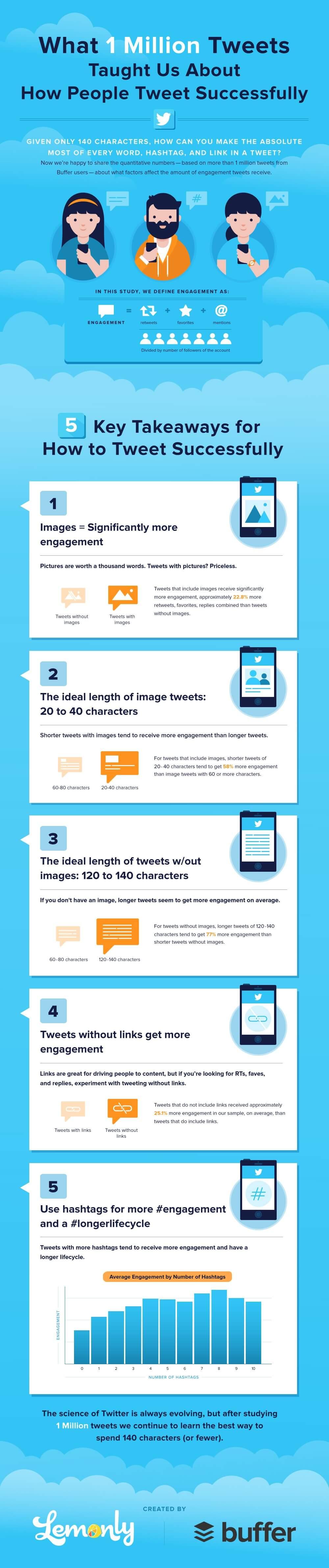 Die 5 wichtigsten Faktoren für erfolgreiche Tweets