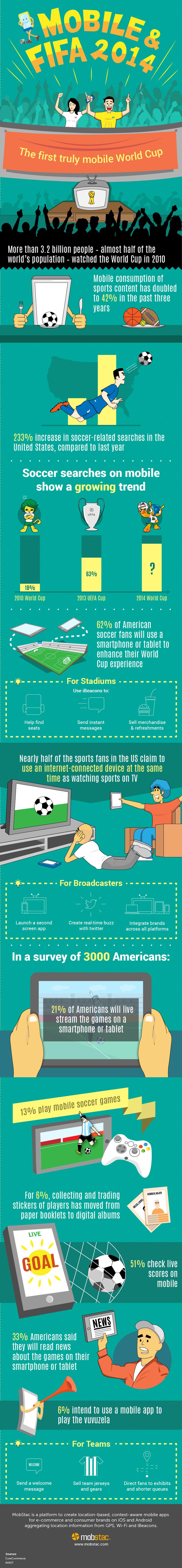 Extreme Zahlen: Die mobile Fußball-WM