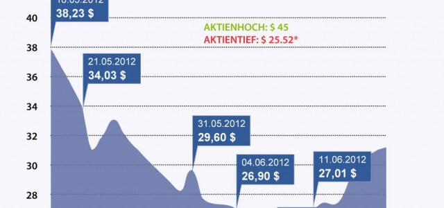 Infografik: Der verpatzte Facebook Börsengang