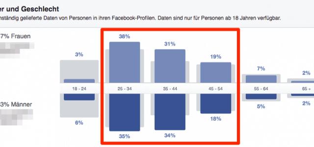 Wie oft solltest du auf deiner Facebook Page posten?
