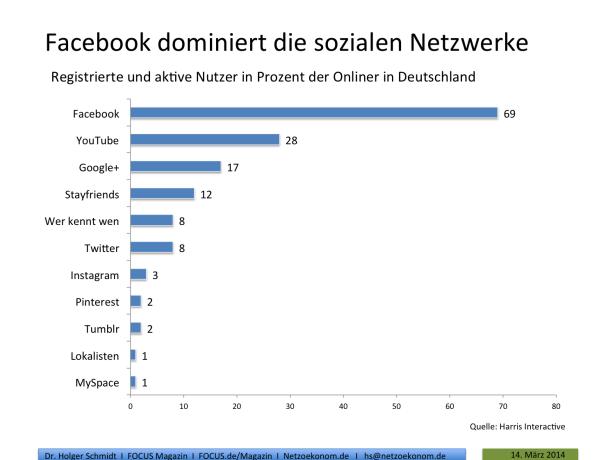 Studie: Facebook mehr denn je beliebtestes Netzwerk in Deutschland